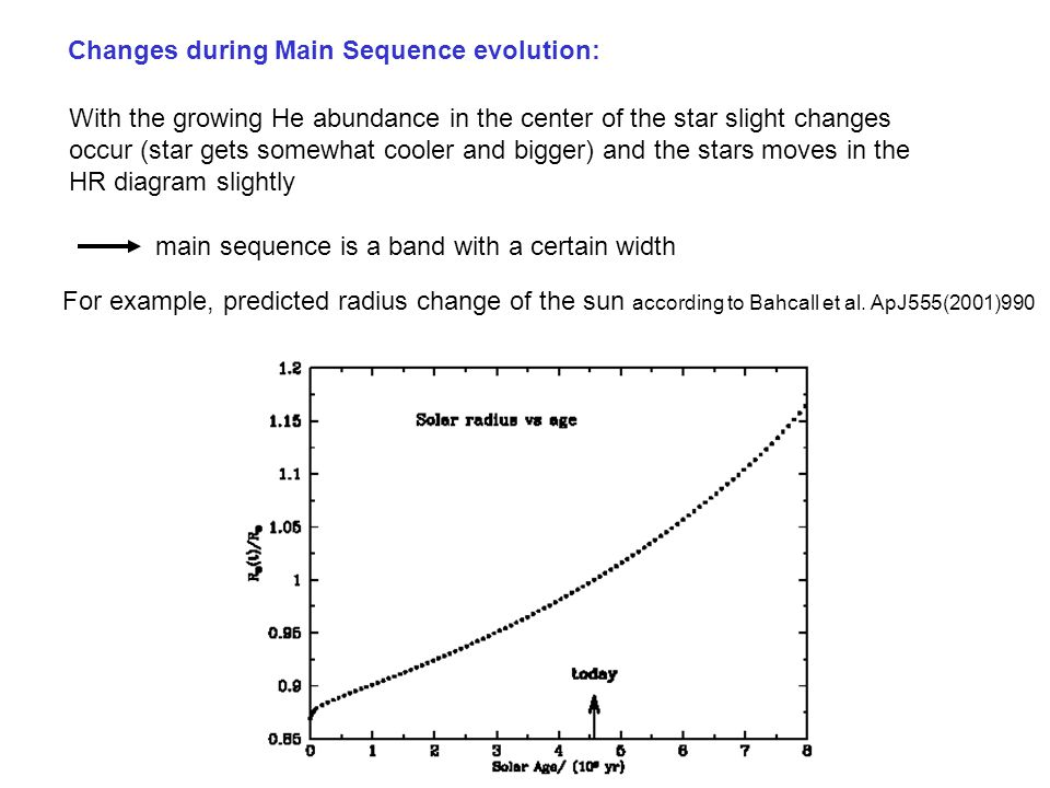 Changes during Main Sequence evolution: With the growing He abundance in the center of the star slight changes occur (star gets somewhat cooler and bigger) and the stars moves in the HR diagram slightly main sequence is a band with a certain width For example, predicted radius change of the sun according to Bahcall et al.