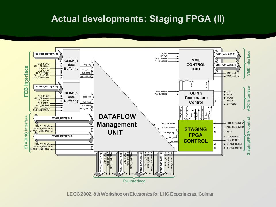 LECC 2002, 8th Workshop on Electronics for LHC Experiments, Colmar Actual developments: Staging FPGA (II)