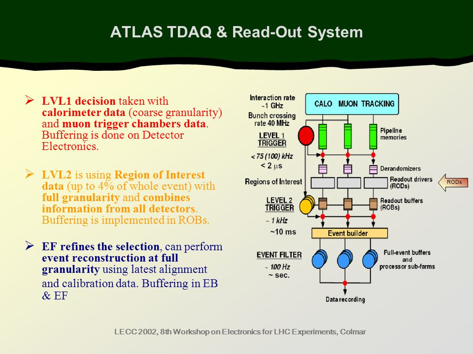 LECC 2002, 8th Workshop on Electronics for LHC Experiments, Colmar ATLAS TDAQ & Read-Out System  LVL1 decision taken with calorimeter data (coarse granularity) and muon trigger chambers data.