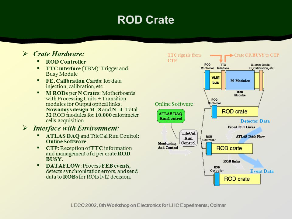 LECC 2002, 8th Workshop on Electronics for LHC Experiments, Colmar ROD Crate  Crate Hardware:  ROD Controller  TTC interface (TBM): Trigger and Busy Module  FE, Calibration Cards: for data injection, calibration, etc  M RODs per N Crates: Motherboards with Processing Units + Transition modules for Output optical links.