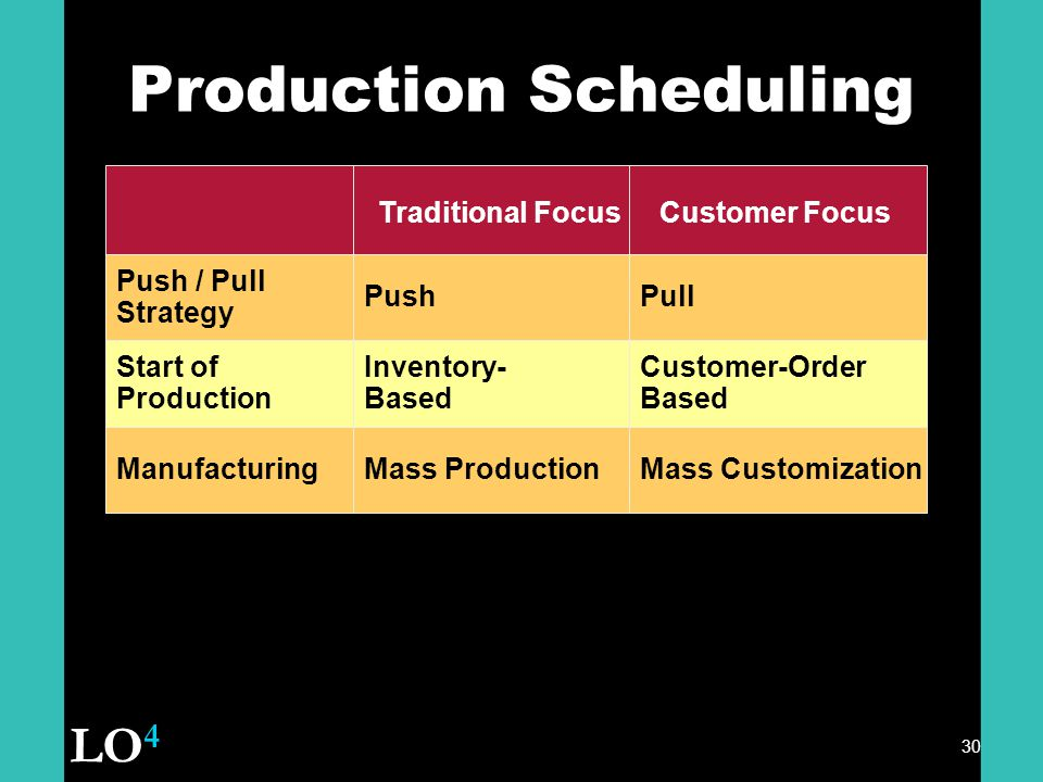 30 Production Scheduling Push / Pull Strategy Traditional Focus Push Start of Production Manufacturing Inventory- Based Mass Production Customer Focus Pull Customer-Order Based Mass Customization LO 4