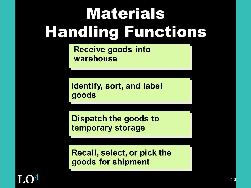 33 Materials Handling Functions Receive goods into warehouse Dispatch the goods to temporary storage Recall, select, or pick the goods for shipment Identify, sort, and label goods LO 4