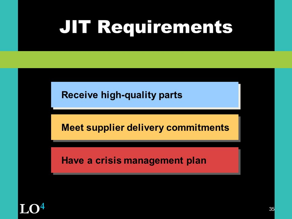 35 JIT Requirements Receive high-quality parts Meet supplier delivery commitments Have a crisis management plan LO 4
