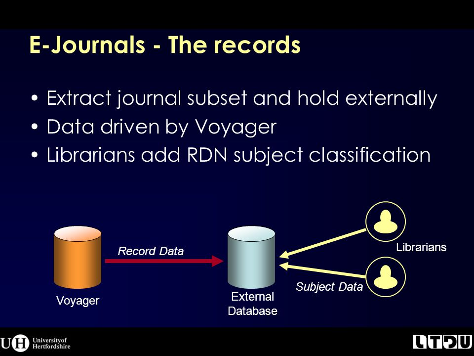 E-Journals - The records Extract journal subset and hold externally Data driven by Voyager Librarians add RDN subject classification Voyager External Database Record Data Subject Data Librarians