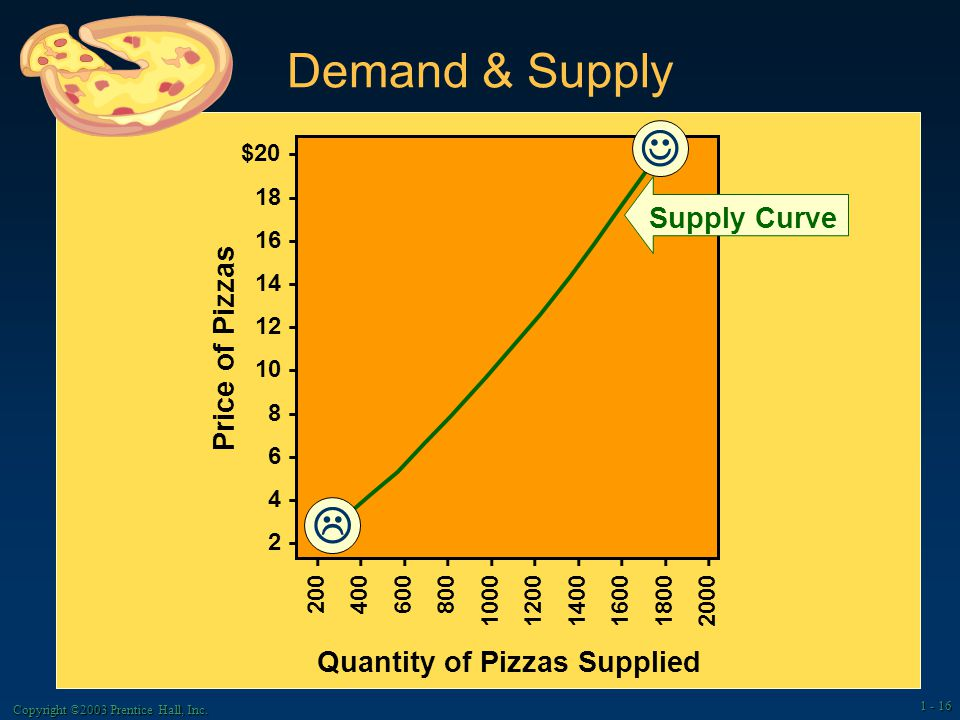 Demand & Supply $ Quantity of Pizzas Demanded Price of Pizzas Demand Curve  Copyright ©2003 Prentice Hall, Inc.