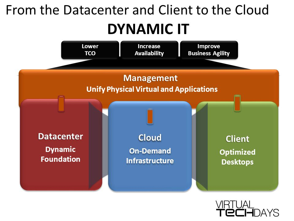 Management Unify Physical Virtual and Applications DYNAMIC IT LowerTCOLowerTCOIncreaseAvailabilityIncreaseAvailabilityImprove Business Agility Improve Datacenter Dynamic FoundationDatacenter Client Optimized Desktops Cloud On-Demand InfrastructureCloud From the Datacenter and Client to the Cloud