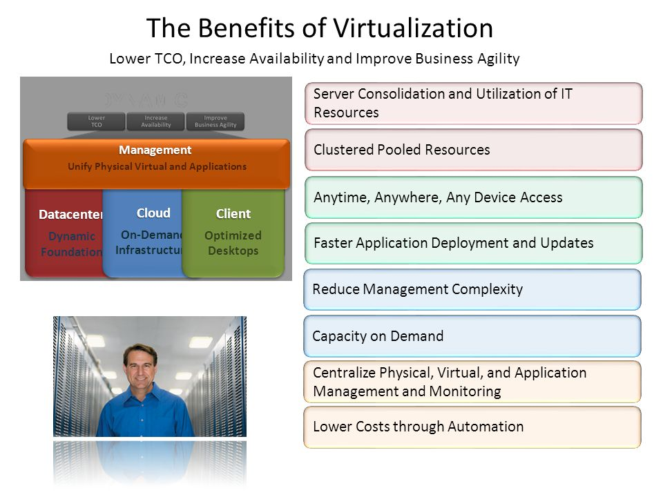 The Benefits of Virtualization Server Consolidation and Utilization of IT Resources Clustered Pooled Resources Reduce Management Complexity Capacity on Demand Anytime, Anywhere, Any Device Access Faster Application Deployment and Updates Lower Costs through AutomationDatacenter Dynamic FoundationDatacenter Cloud On-Demand InfrastructureCloud Client Optimized Desktops Management Unify Physical Virtual and Applications Centralize Physical, Virtual, and Application Management and Monitoring Lower TCO, Increase Availability and Improve Business Agility