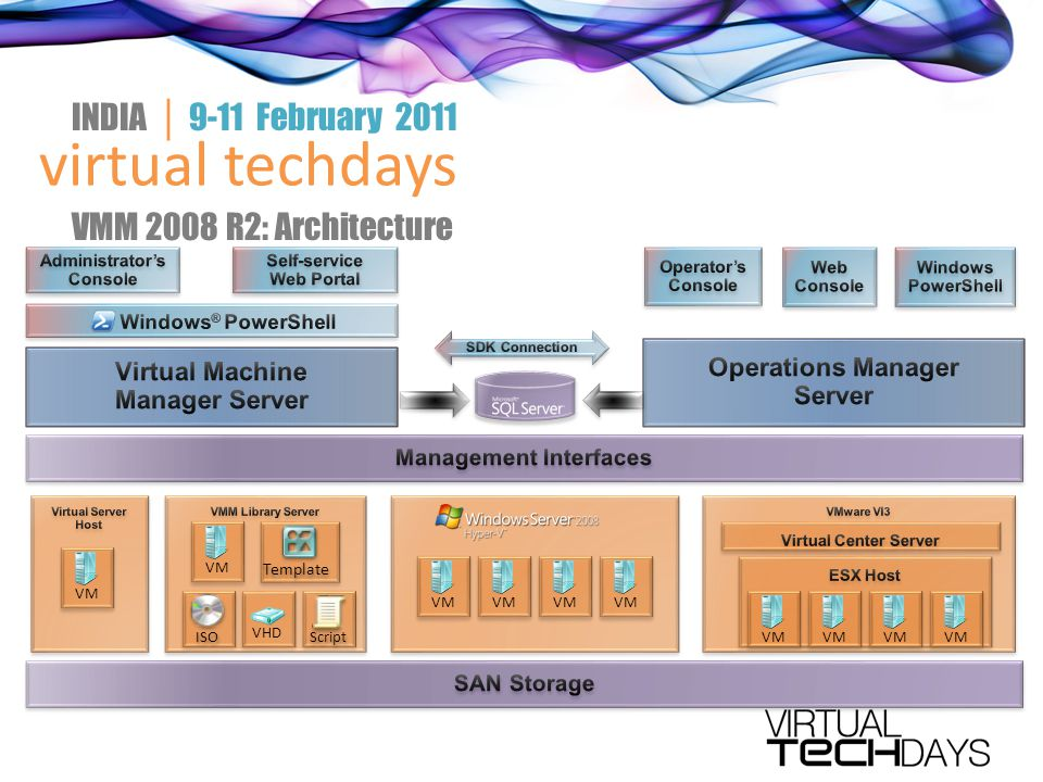 virtual techdays INDIA │ 9-11 February 2011 VMM 2008 R2: Architecture VM Template ISO Script VHD VM