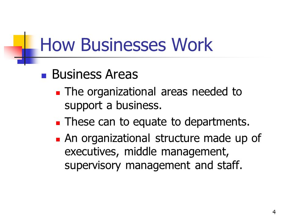 4 How Businesses Work Business Areas The organizational areas needed to support a business.