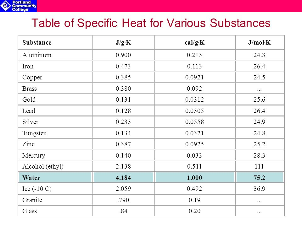 Table of Specific Heat for Various Substances SubstanceJ/g.
