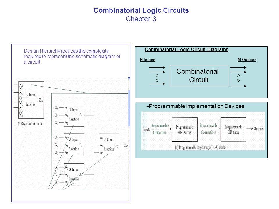 Combinatorial Logic Circuit Diagrams - Programmable Implementation ...