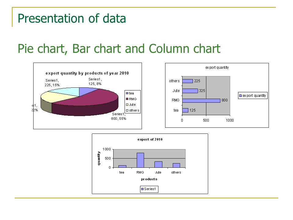 Presentation of data Pie chart, Bar chart and Column chart