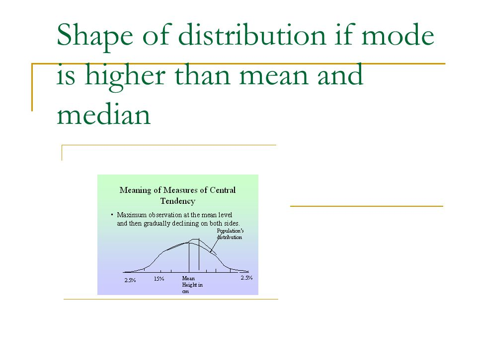 Shape of distribution if mode is higher than mean and median ooooooo.