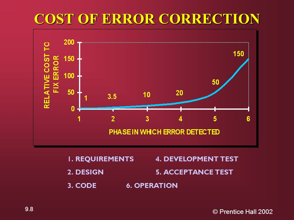 © Prentice Hall COST OF ERROR CORRECTION 1.