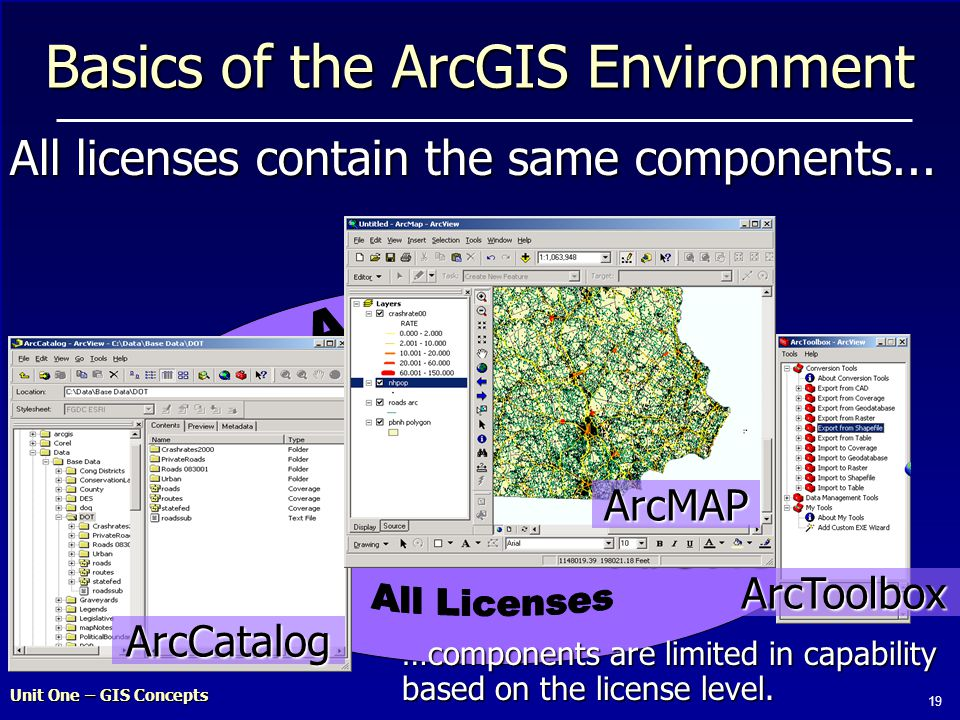 Unit One – GIS Concepts 19 ArcInfoArcEditorArcView features Basics of the ArcGIS Environment All licenses contain the same components...