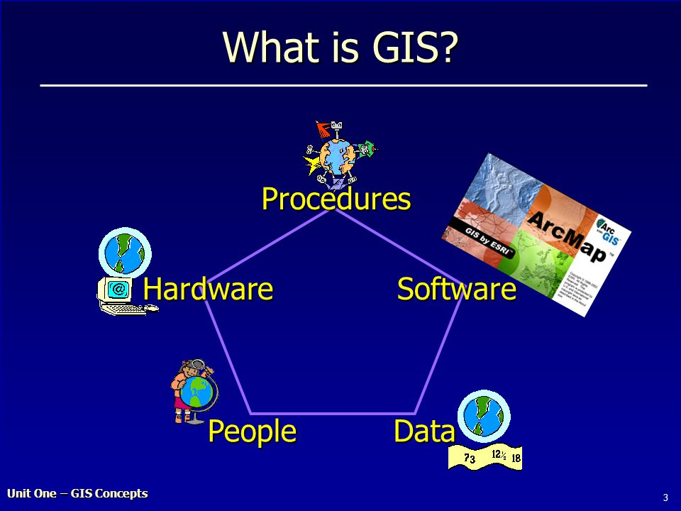 Unit One – GIS Concepts 3 What is GIS HardwareSoftware DataPeople Procedures