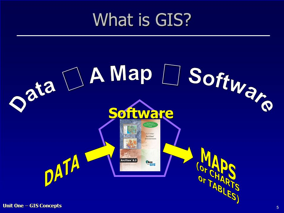 Unit One – GIS Concepts 5 What is GIS Software 