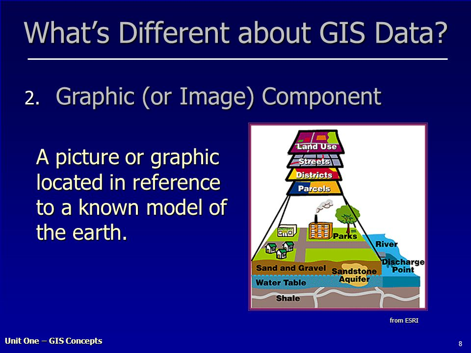 Unit One – GIS Concepts 8 What's Different about GIS Data.
