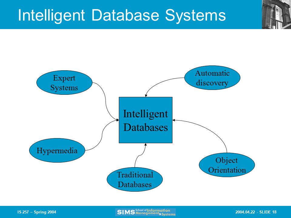 SLIDE 18IS 257 – Spring 2004 Intelligent Database Systems Intelligent Databases Expert Systems Traditional Databases Hypermedia Automatic discovery Object Orientation