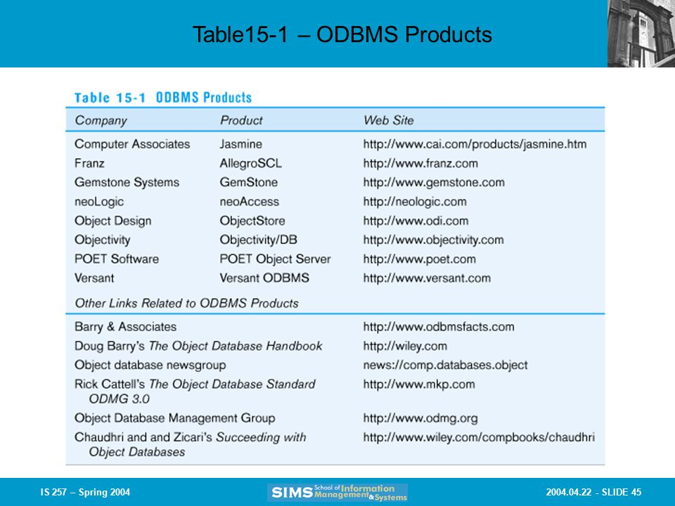 SLIDE 45IS 257 – Spring 2004 Table15-1 – ODBMS Products