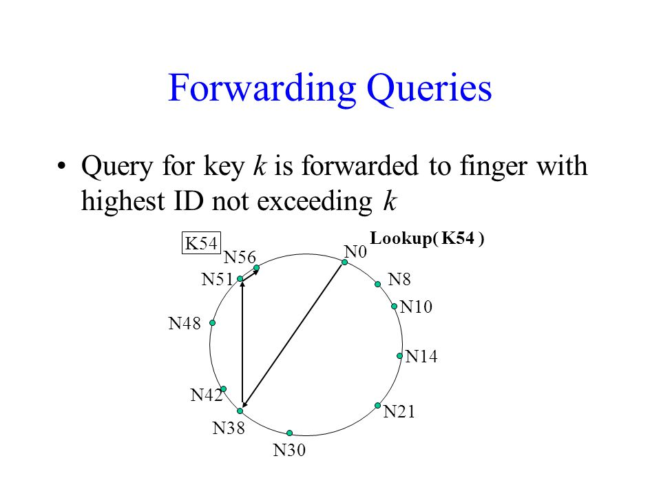 Forwarding Queries Query for key k is forwarded to finger with highest ID not exceeding k K54 Lookup( K54 ) N0 N8 N10 N14 N21 N30 N38 N42 N48 N51 N56