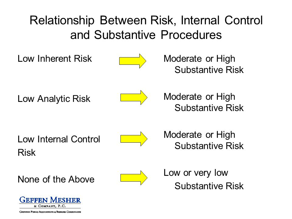 Relationship Between Risk, Internal Control and Substantive Procedures Low Inherent Risk Low Analytic Risk Low Internal Control Risk None of the Above Moderate or High Substantive Risk Low or very low Substantive Risk