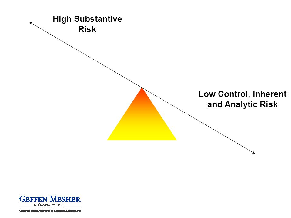 Low Control, Inherent and Analytic Risk High Substantive Risk