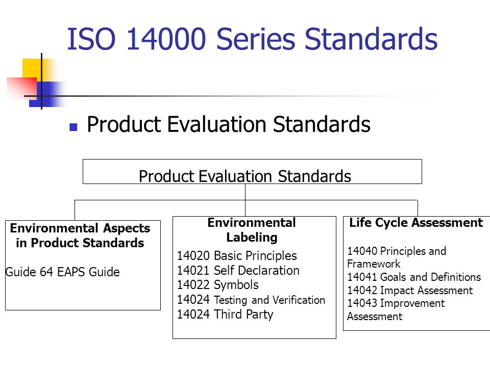 Product Evaluation Standards ISO Series Standards Product Evaluation Standards Environmental Aspects in Product Standards Guide 64 EAPS Guide Environmental Labeling Life Cycle Assessment Principles and Framework Goals and Definitions Impact Assessment Improvement Assessment Basic Principles Self Declaration Symbols Testing and Verification Third Party