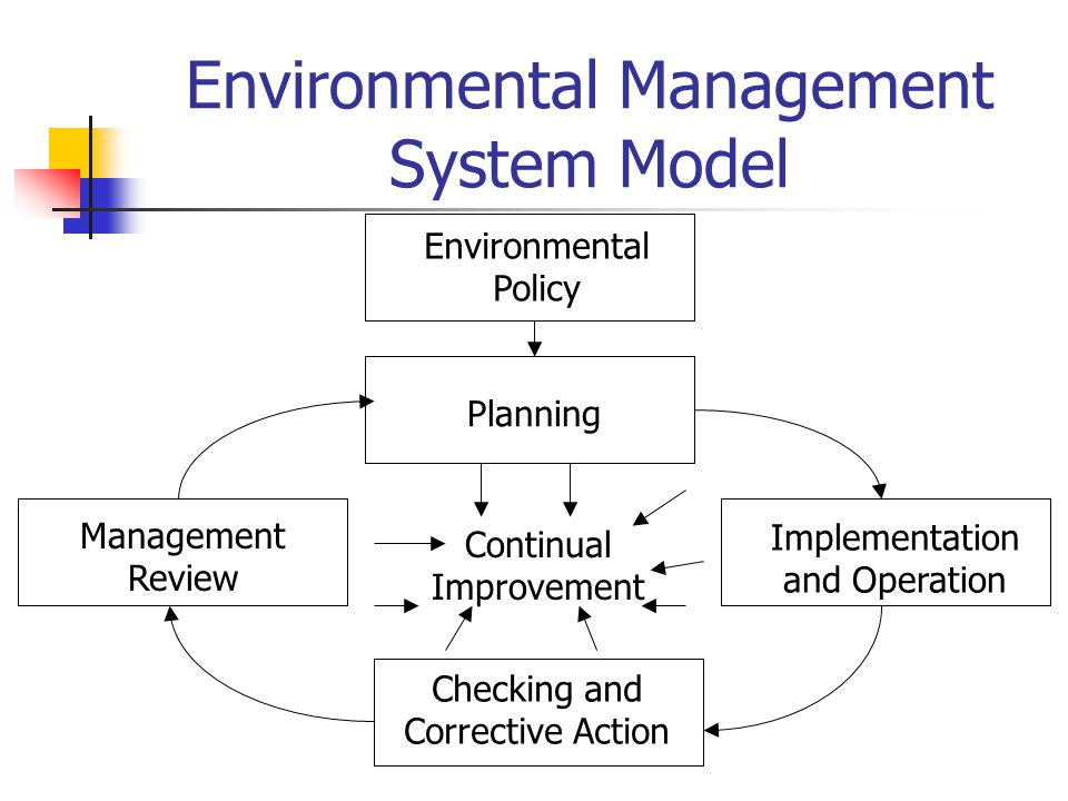 Environmental Management System Model Environmental Policy Planning Management Review Implementation and Operation Checking and Corrective Action Continual Improvement