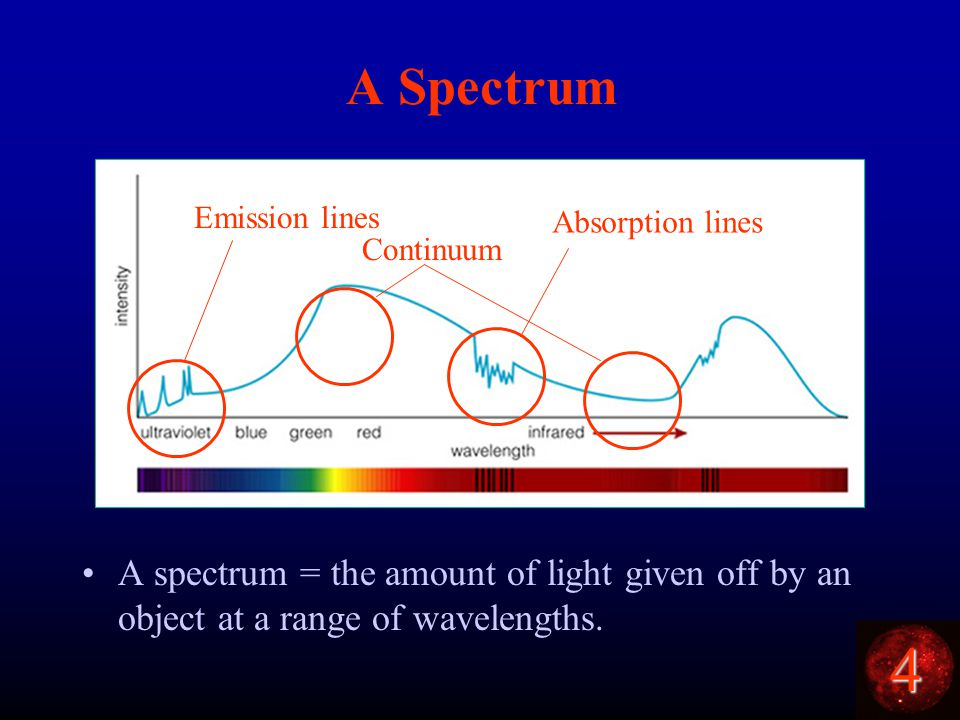 4 A Spectrum A spectrum = the amount of light given off by an object at a range of wavelengths.