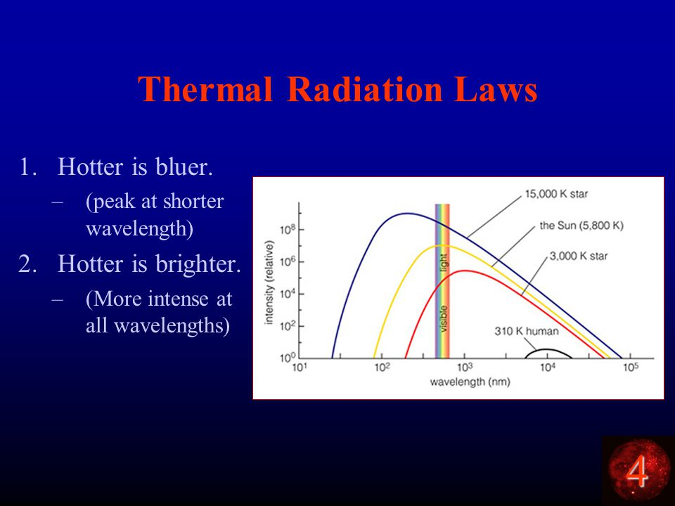 4 Thermal Radiation Laws 1.Hotter is bluer. –(peak at shorter wavelength) 2.Hotter is brighter.