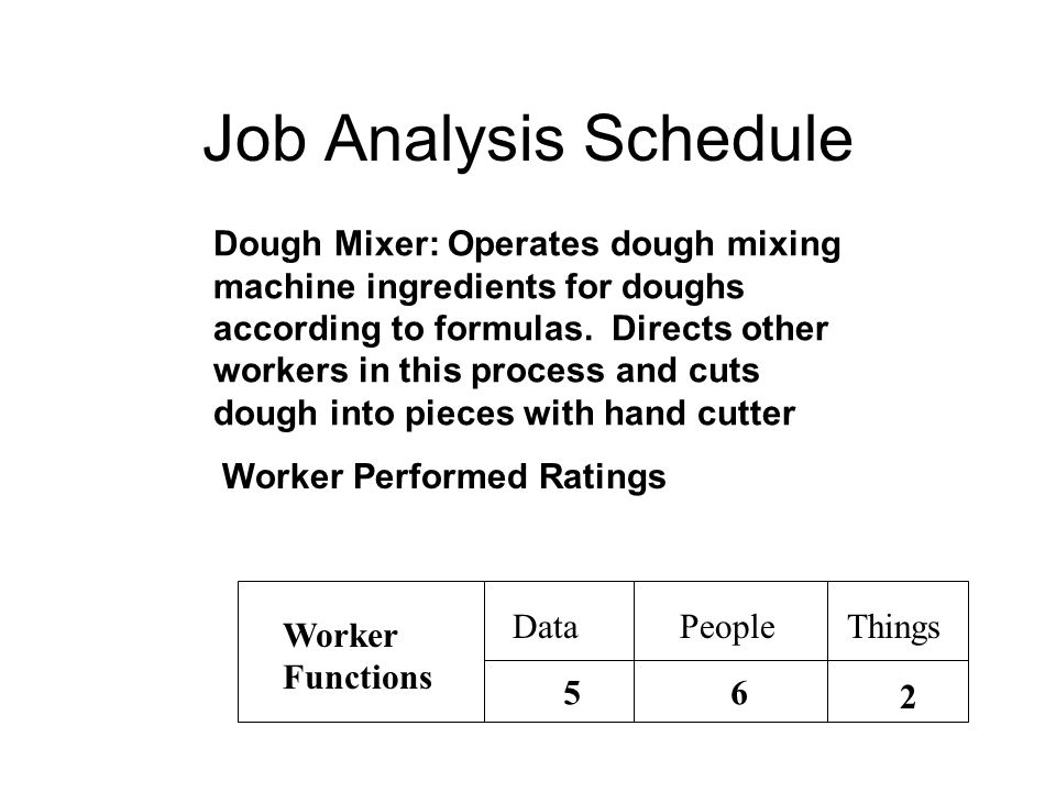 Job Analysis Schedule Dough Mixer: Operates dough mixing machine ingredients for doughs according to formulas.