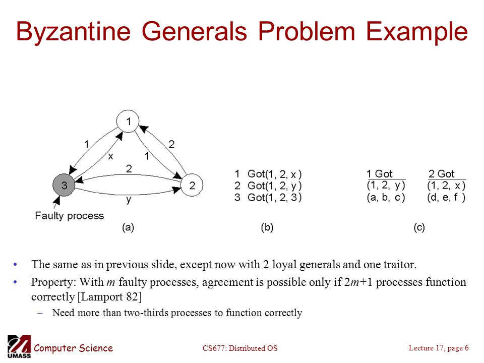 Computer Science Lecture 17, page 6 CS677: Distributed OS Byzantine Generals Problem Example The same as in previous slide, except now with 2 loyal generals and one traitor.