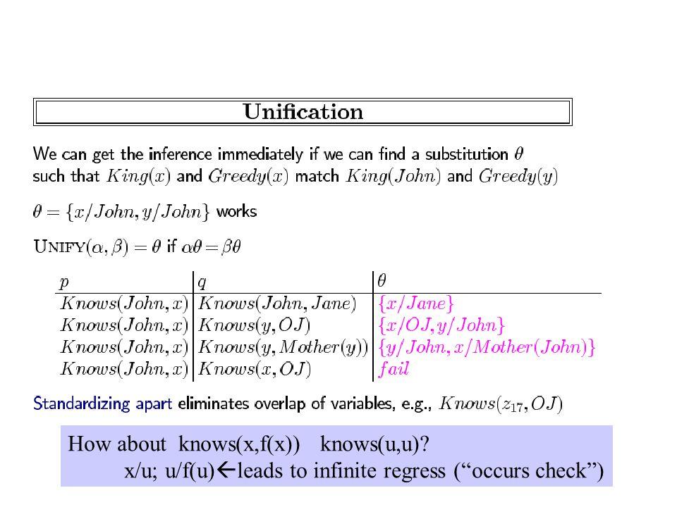 How about knows(x,f(x)) knows(u,u) x/u; u/f(u)  leads to infinite regress ( occurs check )