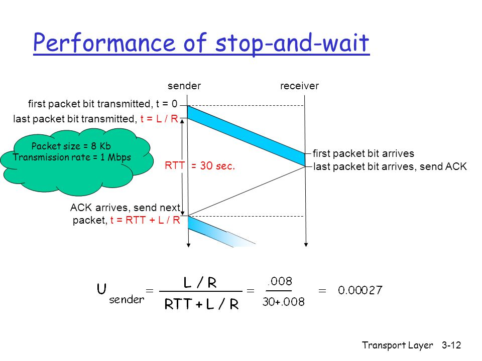 Transport Layer 3-12 Performance of stop-and-wait first packet bit transmitted, t = 0 senderreceiver RTT last packet bit transmitted, t = L / R first packet bit arrives last packet bit arrives, send ACK ACK arrives, send next packet, t = RTT + L / R Packet size = 8 Kb Transmission rate = 1 Mbps = 30 sec.