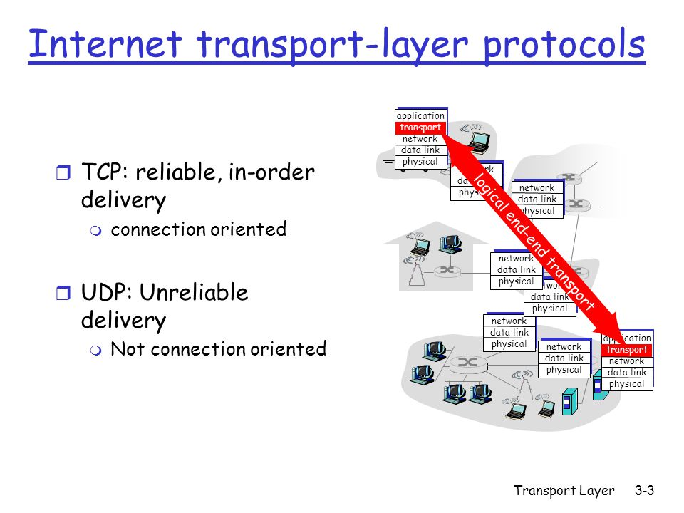 Transport Layer 3-3 Internet transport-layer protocols r TCP: reliable, in-order delivery m connection oriented r UDP: Unreliable delivery m Not connection oriented application transport network data link physical network data link physical network data link physical network data link physical network data link physical network data link physical network data link physical application transport network data link physical logical end-end transport