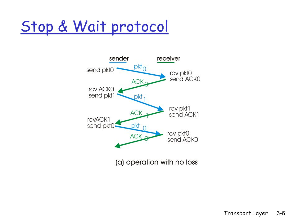Transport Layer 3-6 Stop & Wait protocol