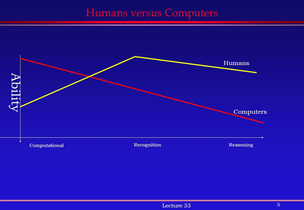 5 Lecture 33 Humans versus Computers Computational RecognitionReasoning Ability Computers Humans