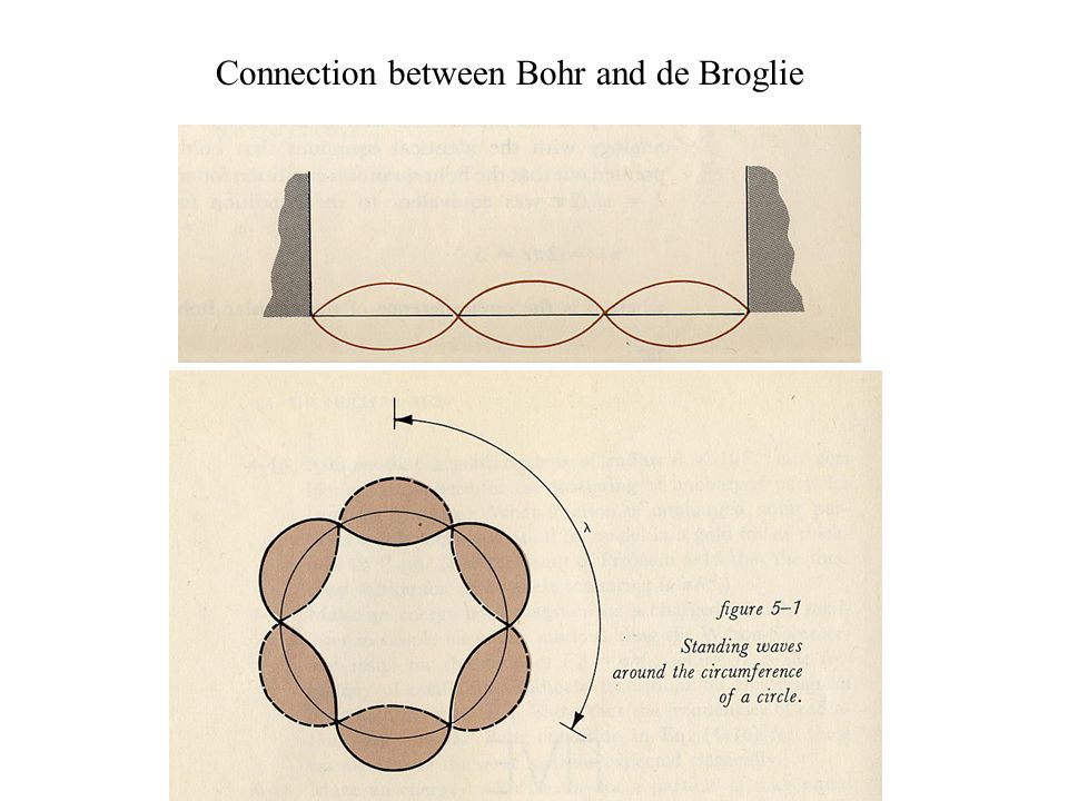 Connection between Bohr and de Broglie