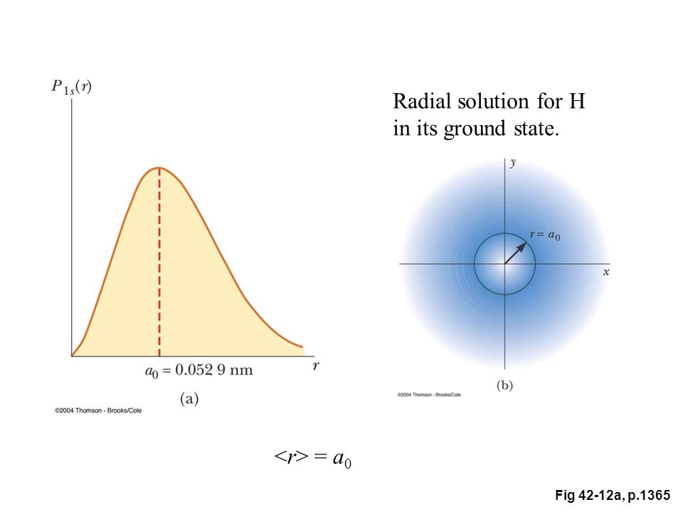 Fig 42-12a, p.1365 Radial solution for H in its ground state. = a 0
