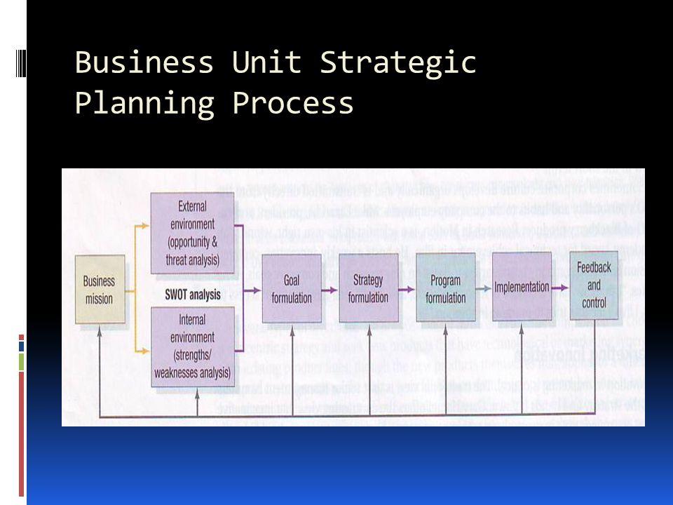 Business unit strategic planning