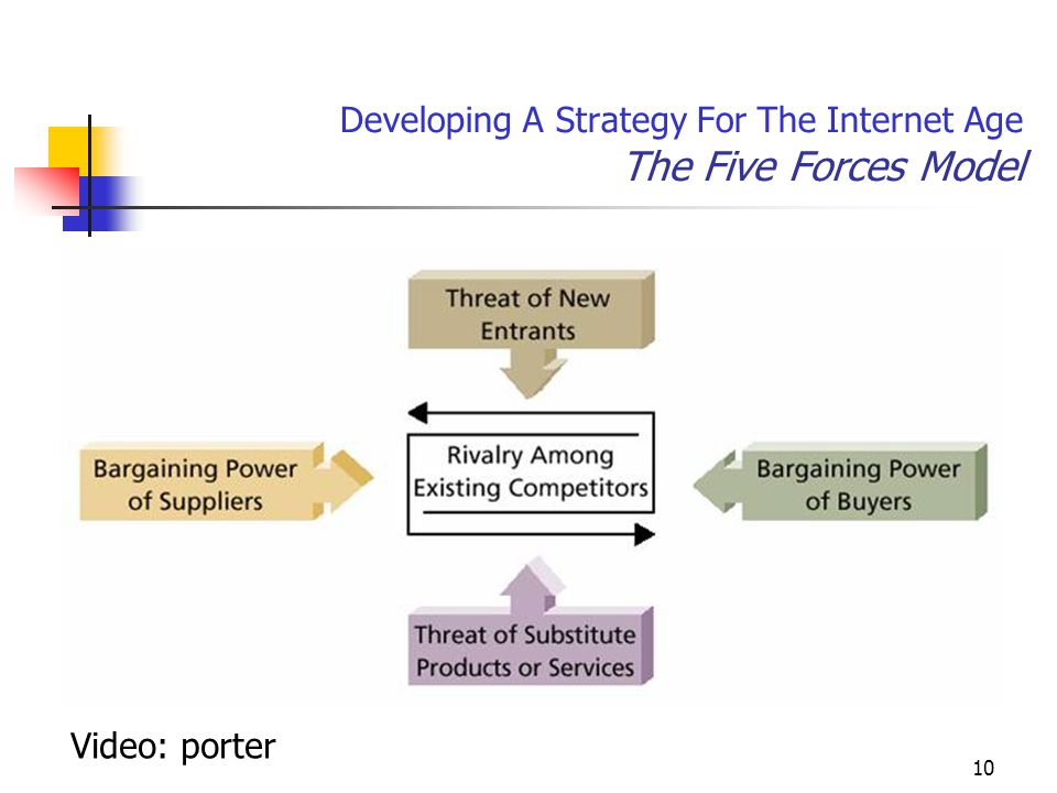 10 Developing A Strategy For The Internet Age The Five Forces Model Video: porter