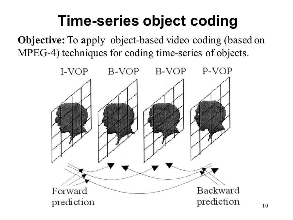 10 Time-series object coding Objective: To apply object-based video coding (based on MPEG-4) techniques for coding time-series of objects.