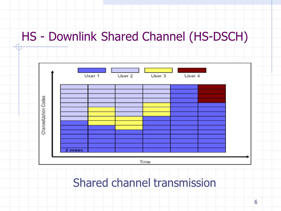 6 HS - Downlink Shared Channel (HS-DSCH) Shared channel transmission
