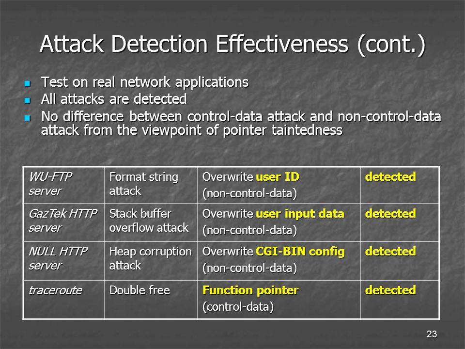 23 Attack Detection Effectiveness (cont.) Test on real network applications Test on real network applications All attacks are detected All attacks are detected No difference between control-data attack and non-control-data attack from the viewpoint of pointer taintedness No difference between control-data attack and non-control-data attack from the viewpoint of pointer taintedness WU-FTP server Format string attack Overwrite user ID (non-control-data)detected GazTek HTTP server Stack buffer overflow attack Overwrite user input data (non-control-data)detected NULL HTTP server Heap corruption attack Overwrite CGI-BIN config (non-control-data)detected traceroute Double free Function pointer (control-data)detected