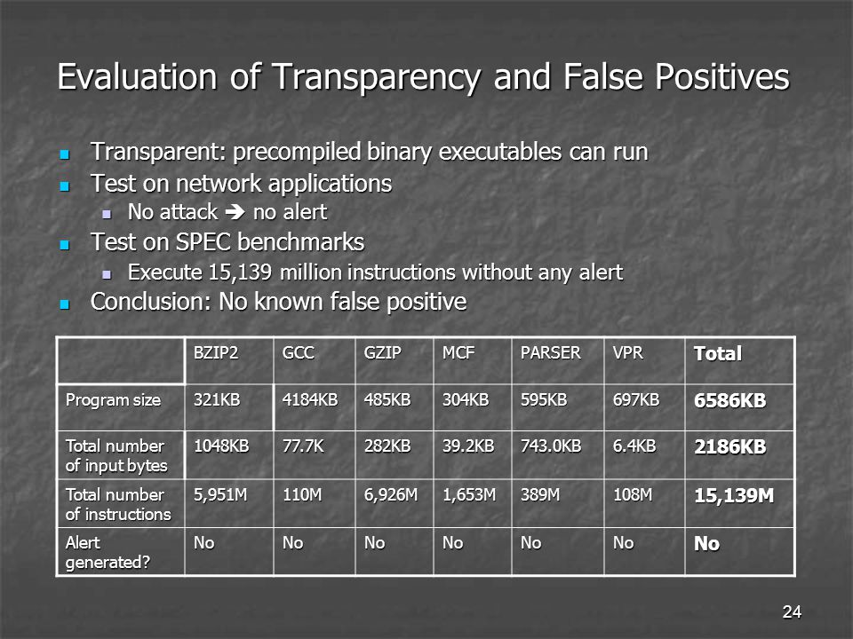 24 Evaluation of Transparency and False Positives Transparent: precompiled binary executables can run Transparent: precompiled binary executables can run Test on network applications Test on network applications No attack  no alert No attack  no alert Test on SPEC benchmarks Test on SPEC benchmarks Execute 15,139 million instructions without any alert Execute 15,139 million instructions without any alert Conclusion: No known false positive Conclusion: No known false positive BZIP2GCCGZIPMCFPARSERVPRTotal Program size 321KB4184KB485KB304KB595KB697KB6586KB Total number of input bytes 1048KB77.7K282KB39.2KB743.0KB6.4KB2186KB Total number of instructions 5,951M110M6,926M1,653M389M108M15,139M Alert generated.