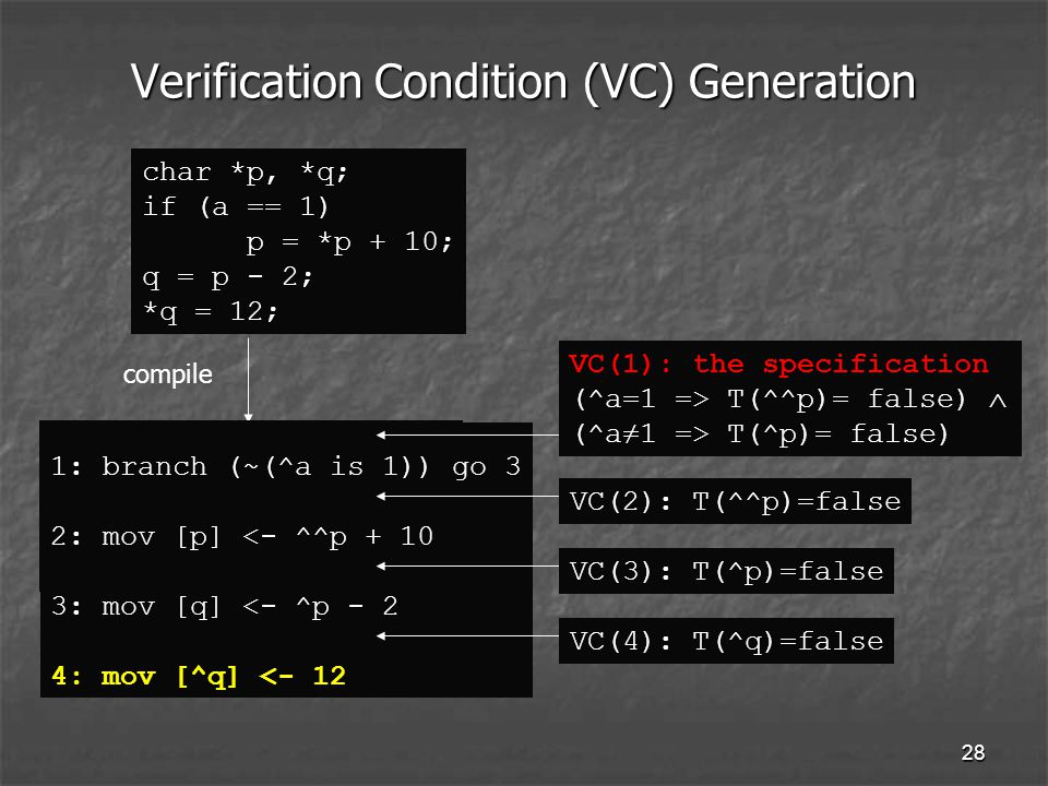 28 Verification Condition (VC) Generation char *p, *q; if (a == 1) p = *p + 10; q = p - 2; *q = 12; 1: branch (~(a is 1)) 3 2: mov [p] <- ^p + 1 3: mov [q] <- ^p - 2 4: mov [^q] <- 12 compile 1: branch (~(^a is 1)) go 3 2: mov [p] <- ^^p : mov [q] <- ^p - 2 4: mov [^q] <- 12 VC(4): T(^q)=false VC(3): T(^p)=false VC(2): T(^^p)=false VC(1): the specification (^a=1 => T(^^p)= false)  (^a≠1 => T(^p)= false)