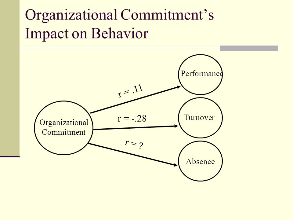 Organizational Commitment's Impact on Behavior Organizational Commitment Performance Turnover Absence r =.11 r = -.28 r =
