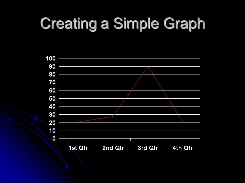 Creating a Simple Graph