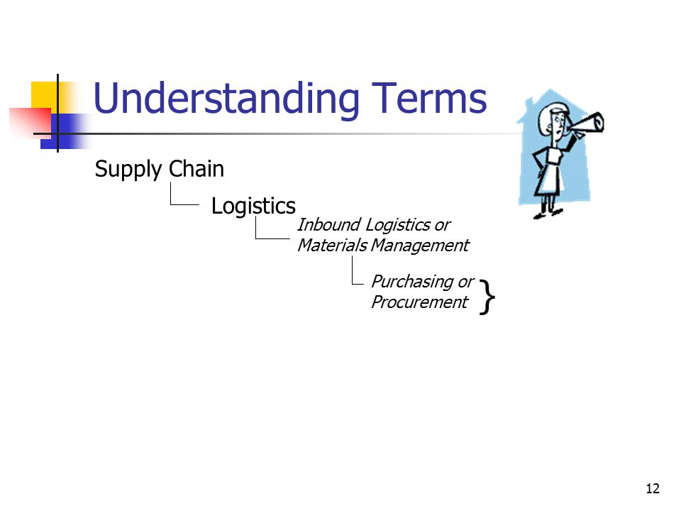 12 Understanding Terms Supply Chain Logistics Inbound Logistics or Materials Management Purchasing or Procurement }